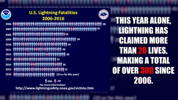 Lightning safety: How close do you need to be to get struck?